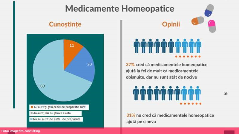 Sănătate Info Primul Studiu Despre Medicamentele Homeopate în